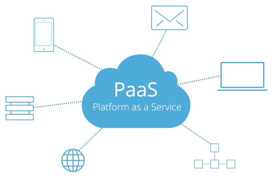 Pacchetto Cloud PaaS